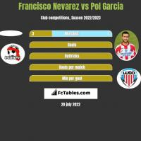 Francisco Nevarez vs Pol Garcia h2h player stats