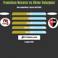Francisco Nevarez vs Victor Velazquez h2h player stats
