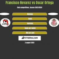 Francisco Nevarez vs Oscar Ortega h2h player stats