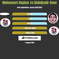 Muhammet Akpinar vs Abdulkadir Omur h2h player stats