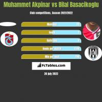 Muhammet Akpinar vs Bilal Basacikoglu h2h player stats