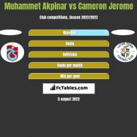 Muhammet Akpinar vs Cameron Jerome h2h player stats