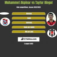 Muhammet Akpinar vs Tayfur Bingol h2h player stats