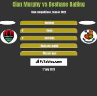 Cian Murphy vs Deshane Dalling h2h player stats