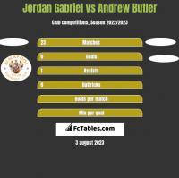 Jordan Gabriel vs Andrew Butler h2h player stats