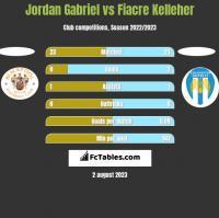 Jordan Gabriel vs Fiacre Kelleher h2h player stats