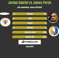 Jordan Gabriel vs James Perch h2h player stats