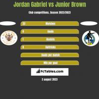 Jordan Gabriel vs Junior Brown h2h player stats