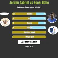 Jordan Gabriel vs Kgosi Ntlhe h2h player stats