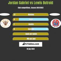 Jordan Gabriel vs Lewis Butroid h2h player stats