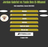 Jordan Gabriel vs Yasin Ben El-Mhanni h2h player stats