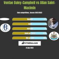 Vontae Daley-Campbell vs Allan Saint-Maximin h2h player stats
