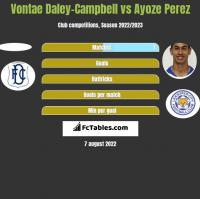 Vontae Daley-Campbell vs Ayoze Perez h2h player stats