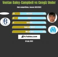 Vontae Daley-Campbell vs Cengiz Under h2h player stats