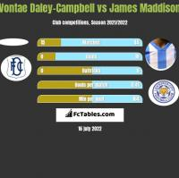Vontae Daley-Campbell vs James Maddison h2h player stats