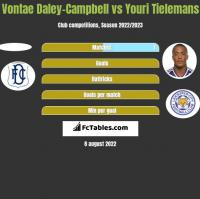 Vontae Daley-Campbell vs Youri Tielemans h2h player stats