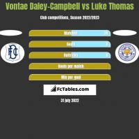Vontae Daley-Campbell vs Luke Thomas h2h player stats