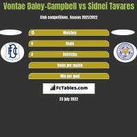 Vontae Daley-Campbell vs Sidnei Tavares h2h player stats