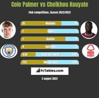 Cole Palmer vs Cheikhou Kouyate h2h player stats