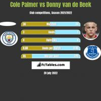 Cole Palmer vs Donny van de Beek h2h player stats