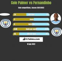 Cole Palmer vs Fernandinho h2h player stats