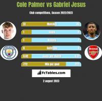 Cole Palmer vs Gabriel Jesus h2h player stats