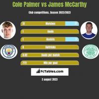 Cole Palmer vs James McCarthy h2h player stats