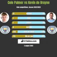 Cole Palmer vs Kevin de Bruyne h2h player stats