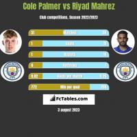 Cole Palmer vs Riyad Mahrez h2h player stats