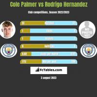 Cole Palmer vs Rodrigo Hernandez h2h player stats