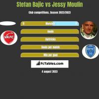 Stefan Bajic vs Jessy Moulin h2h player stats