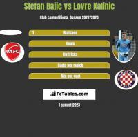 Stefan Bajic vs Lovre Kalinic h2h player stats