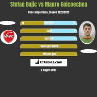 Stefan Bajic vs Mauro Goicoechea h2h player stats
