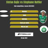Stefan Bajic vs Stephane Ruffier h2h player stats