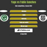 Yago vs Fabio Sanches h2h player stats
