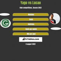 Yago vs Lucao h2h player stats
