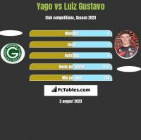 Yago vs Luiz Gustavo h2h player stats