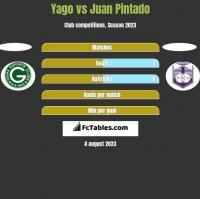 Yago vs Juan Pintado h2h player stats