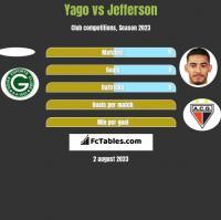 Yago vs Jefferson h2h player stats