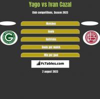 Yago vs Ivan Cazal h2h player stats