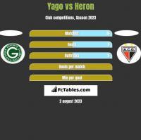 Yago vs Heron h2h player stats
