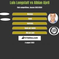 Luis Longstaff vs Albian Ajeti h2h player stats
