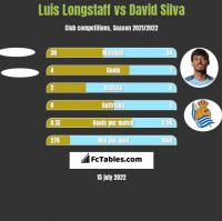 Luis Longstaff vs David Silva h2h player stats