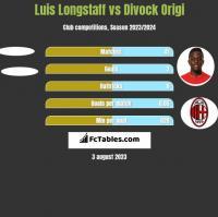 Luis Longstaff vs Divock Origi h2h player stats
