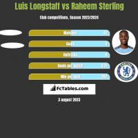 Luis Longstaff vs Raheem Sterling h2h player stats