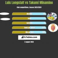 Luis Longstaff vs Takumi Minamino h2h player stats
