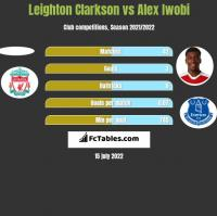 Leighton Clarkson vs Alex Iwobi h2h player stats
