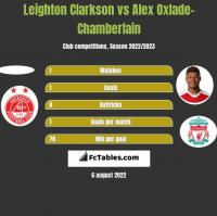 Leighton Clarkson vs Alex Oxlade-Chamberlain h2h player stats