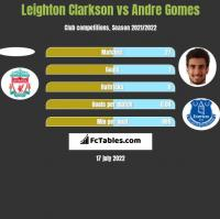 Leighton Clarkson vs Andre Gomes h2h player stats