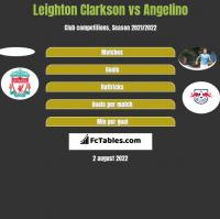 Leighton Clarkson vs Angelino h2h player stats